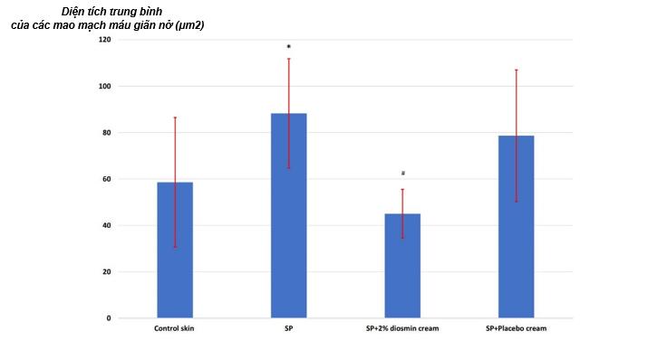 Diện tích trung bình của các mao mạch máu giãn nở (μm2)