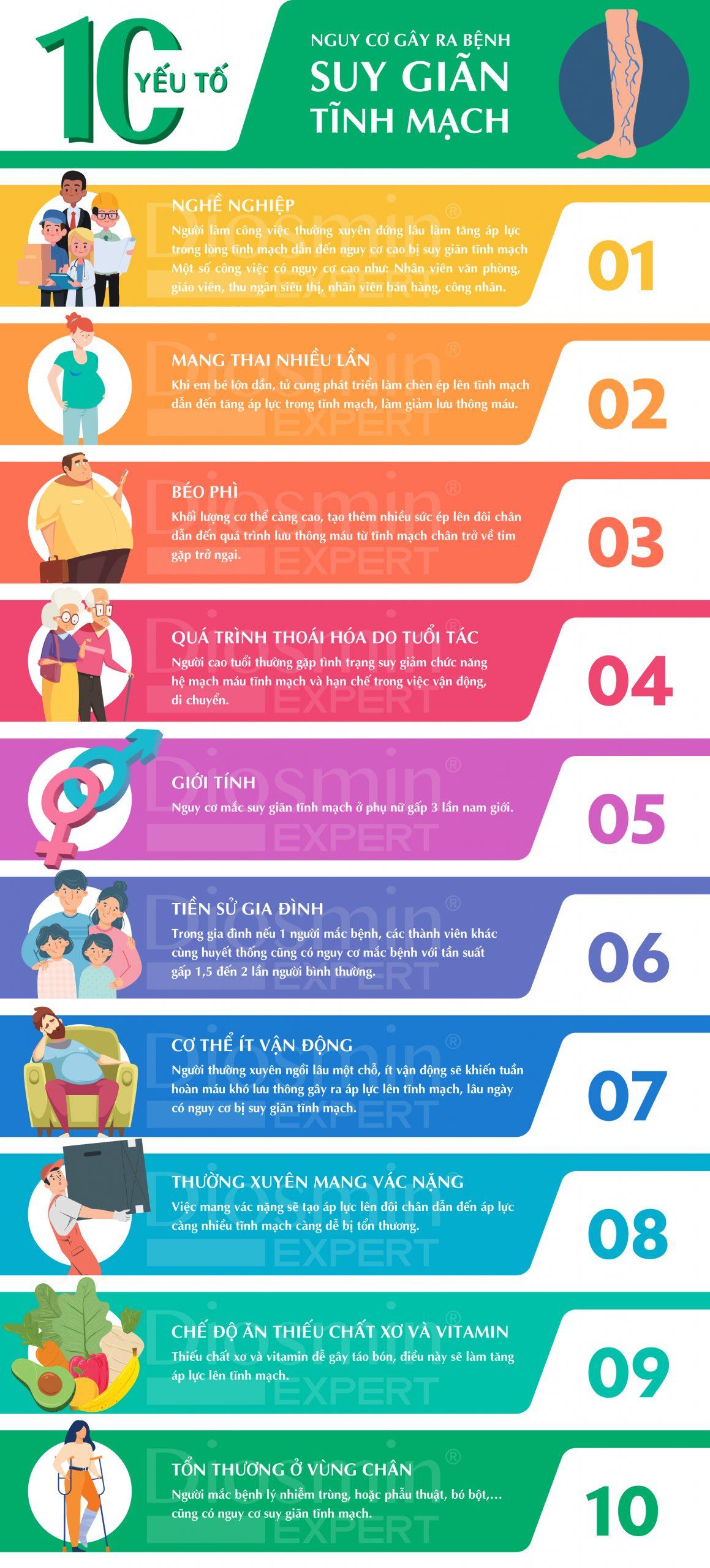 Top 10 yếu tố nguy cơ gây ra bệnh suy giãn tĩnh mạch